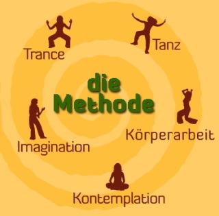Spirale mit Elementen der Methode: Tanz, Trance, Körperarbeit, Kontemplation und Imagination